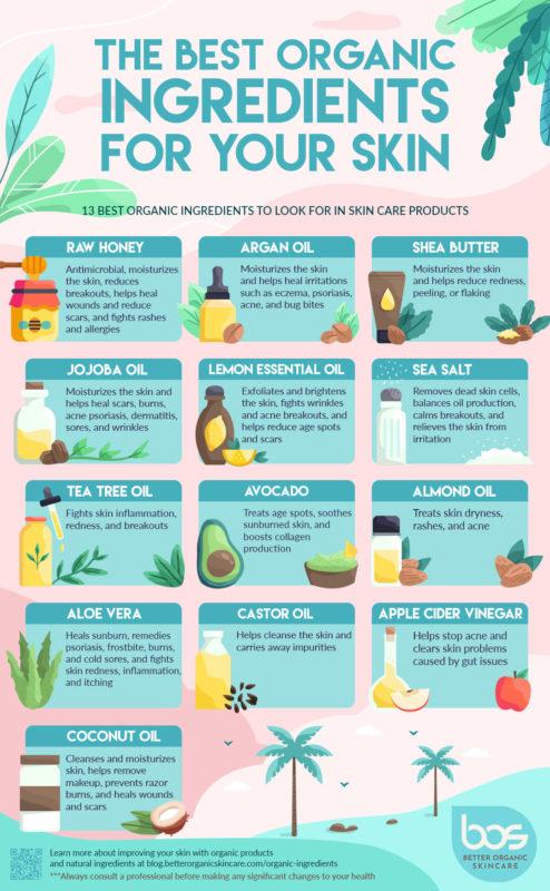 Infographic natuurlijke ingrediënten huid